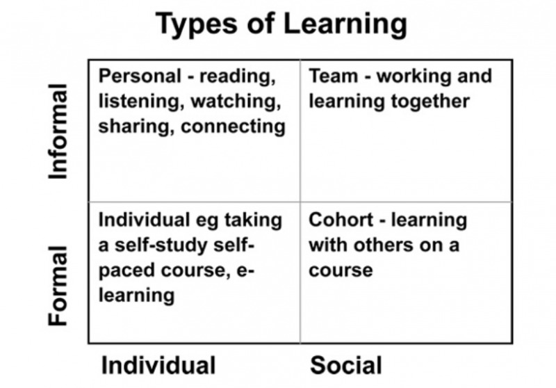 types of learning - upsidelearning.com